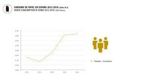 Consumo de papel 2012-2016