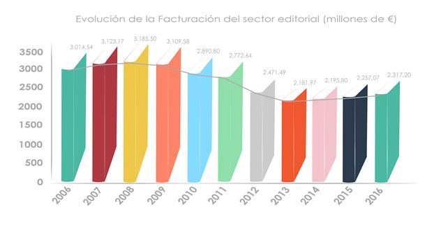 evolución facturación sector editorial