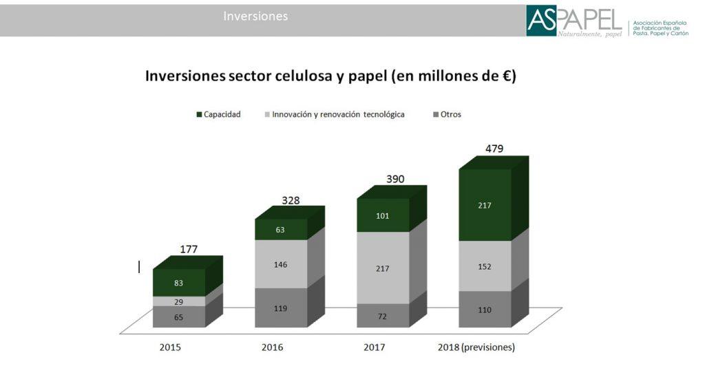 Inversiones Sector Papelero España